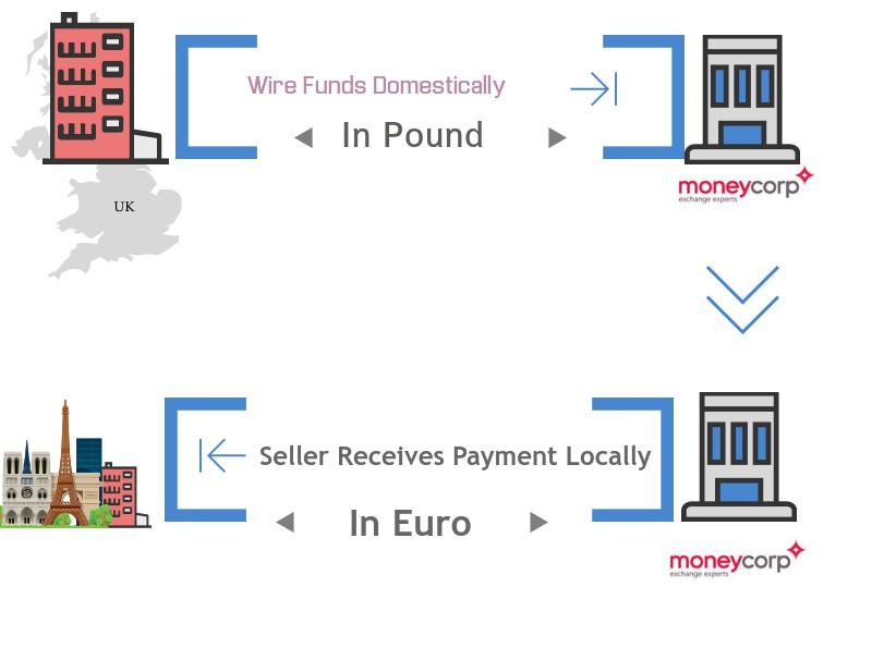 moneycorp-process