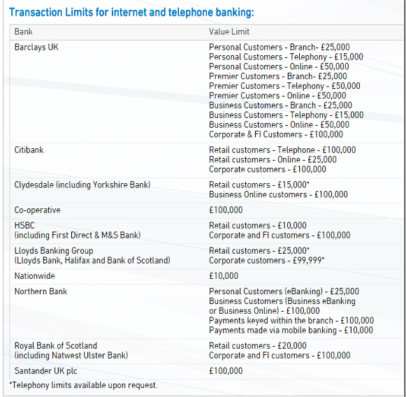 Santander Bank Wire Transfer | How International Wire Transfer Work Best Global Payment Schemes