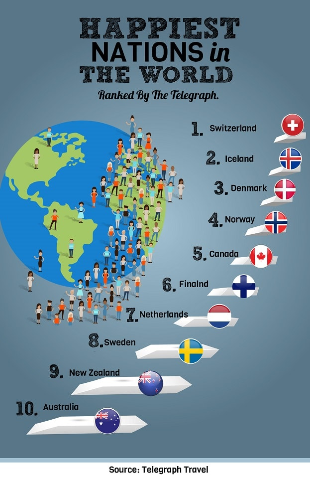 World's Happiest Nations - Best Places to Move to Abroad
