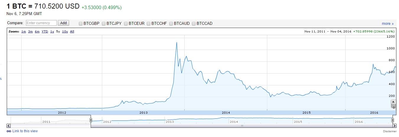 bitcoinrateshistoric