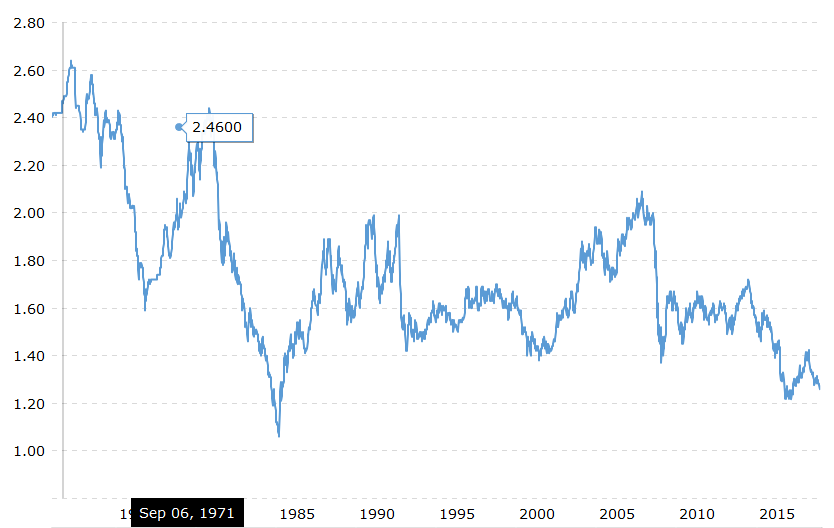 Historical Gbpusd Rates Graph