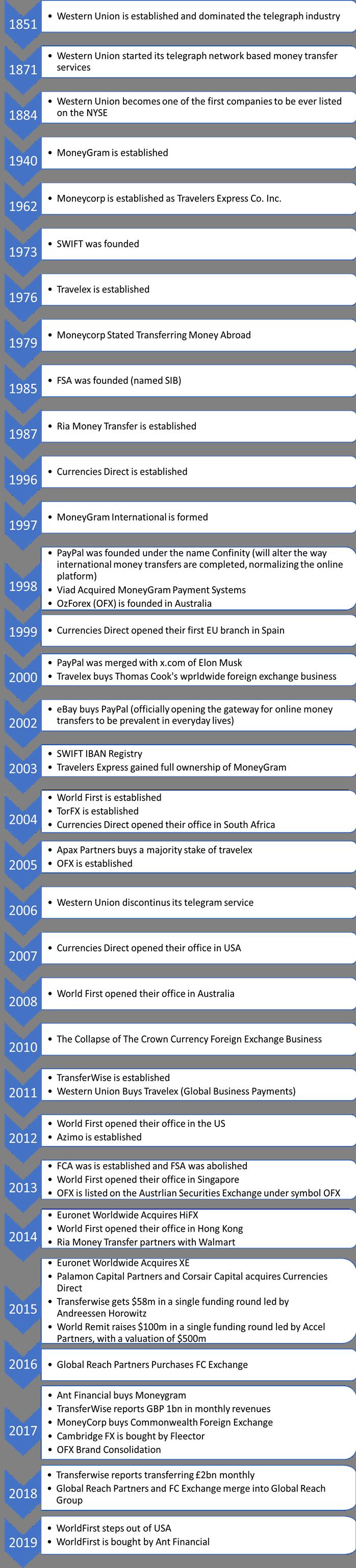 International Money Transfer History - Top 50 Milestones Timeline